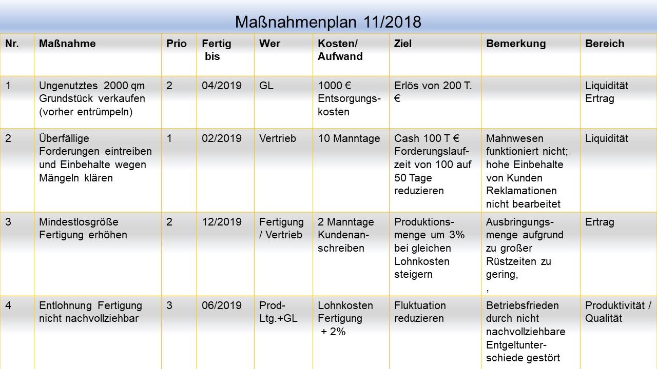 Maßnahmenplan © ULITZSCH-CONSULTING 2019